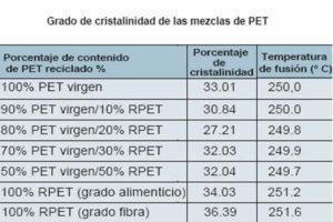 Grado de cristalinidad de las mezclas de PET.